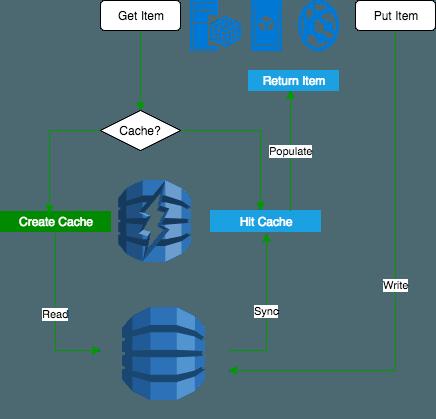 When Should Use Amazon DynamoDB Accelerator (AWS DAX)? - IT
